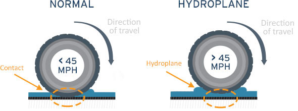 Tyre pressure hydroplaning
