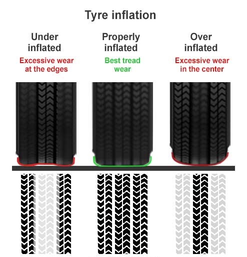 4 important things you need to know about tyre pressure. Black Bedroom Furniture Sets. Home Design Ideas