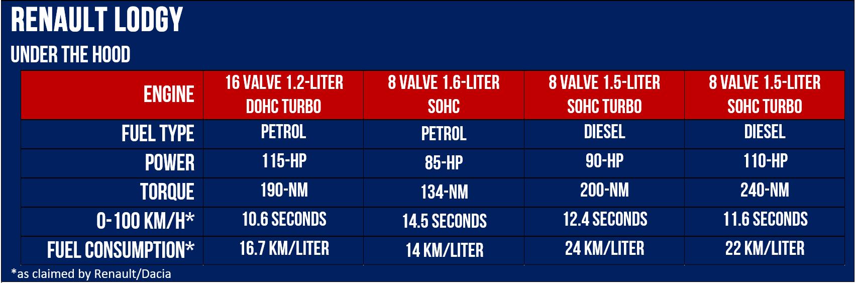 Diesel and Petrol Engines of Renault Lodgy