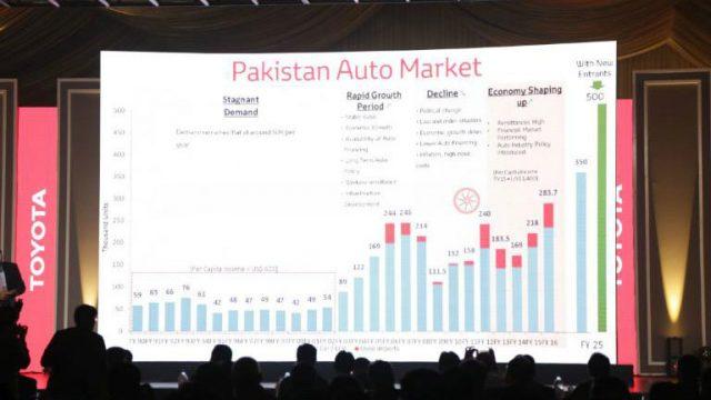 pakistan-auto-market-chart