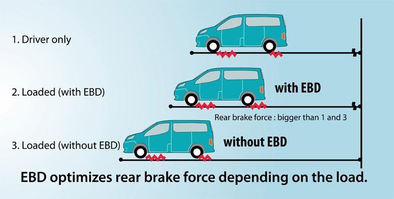 electronic-brake-force-distribution and brake bias