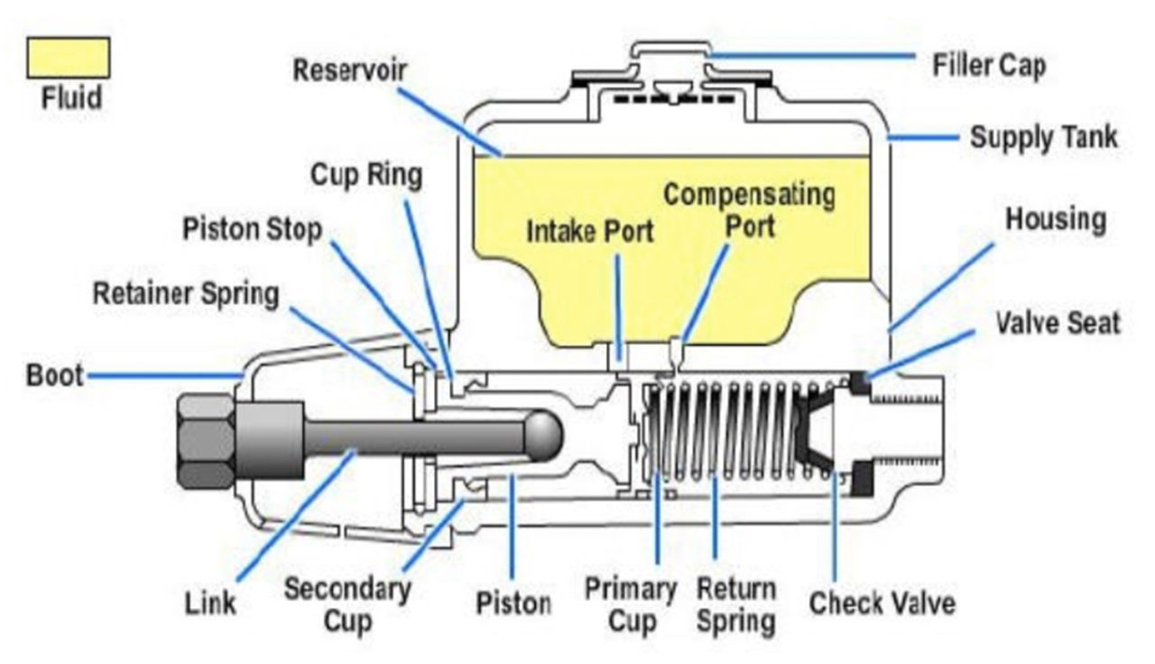master cylinder diagram understanding brake bias and its impact on safe driving news master cylinder diagram at gsmx.co
