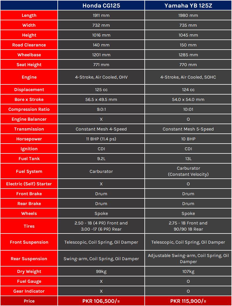 Honda CG125 vs Yamaha YB125z PakWheels