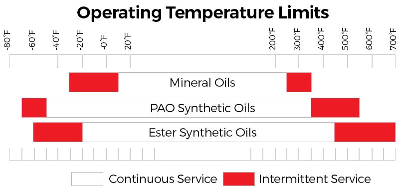 oil temp limits chart