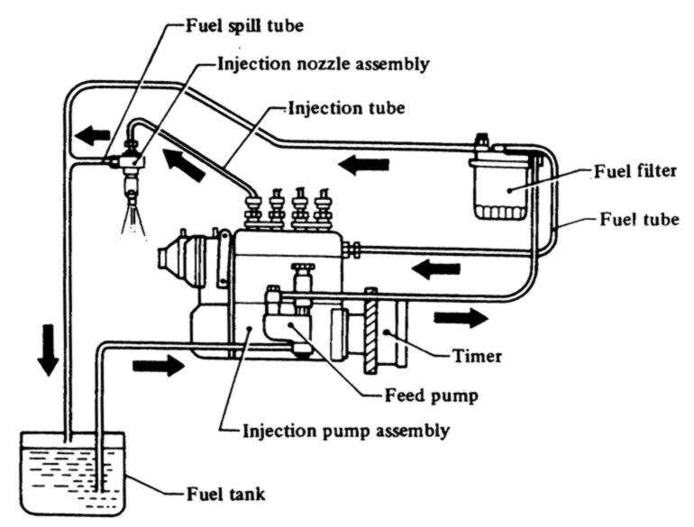 Fuel Injection Fuel Injectors on detroit 60 series parts diagram