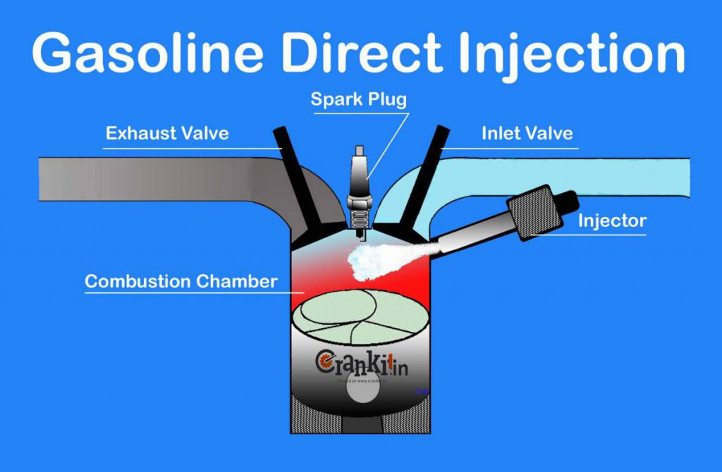 What is fuel injection and what are different types of ...