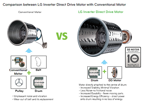conventional-vs-direct-drive