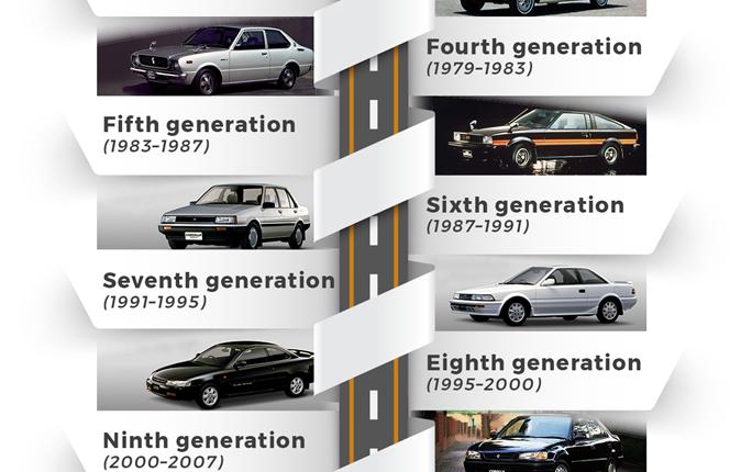 all-toyota-corolla-generations