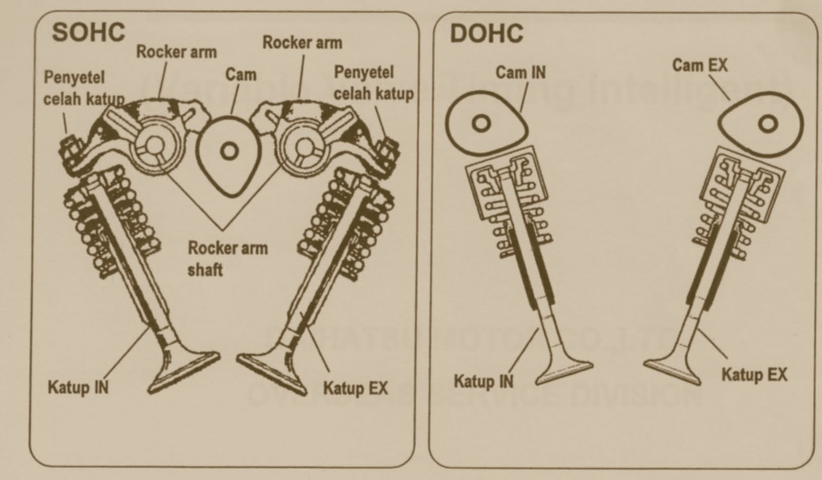 Diagram Of Dohc Engine Modern Design Wiring Cross Section Vs Sohc Engines All You Need To Know News Articles Rh Pakwheels Com Harley Xg 2018