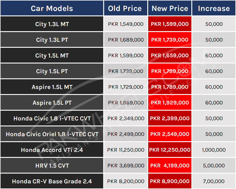 Honda Pakistan Prices 2018798x637