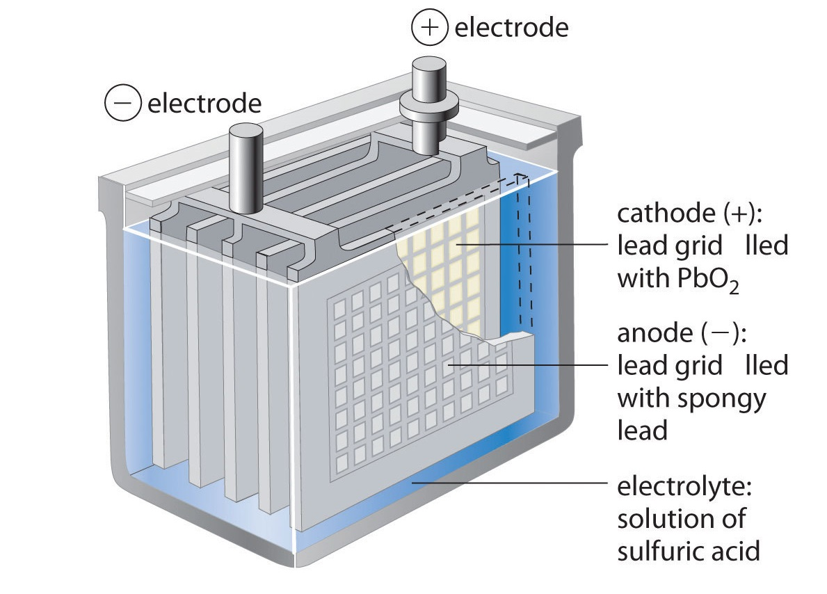 Different Types Of Car Batteries And Which Is The Best One For You Lead Acid Battery Diagram Battery1189x854