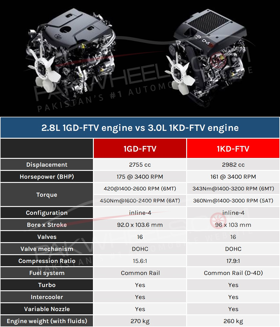 Maruti Swift Now To Have Amt Automatic Transmission In Top: Toyota Revo 2018: New 1GD Vs Old 1KD Engine