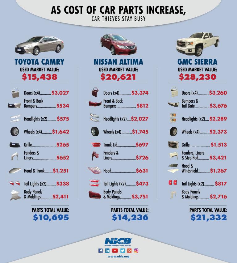 NICB-CarPartsInfographic2018--draft2.1