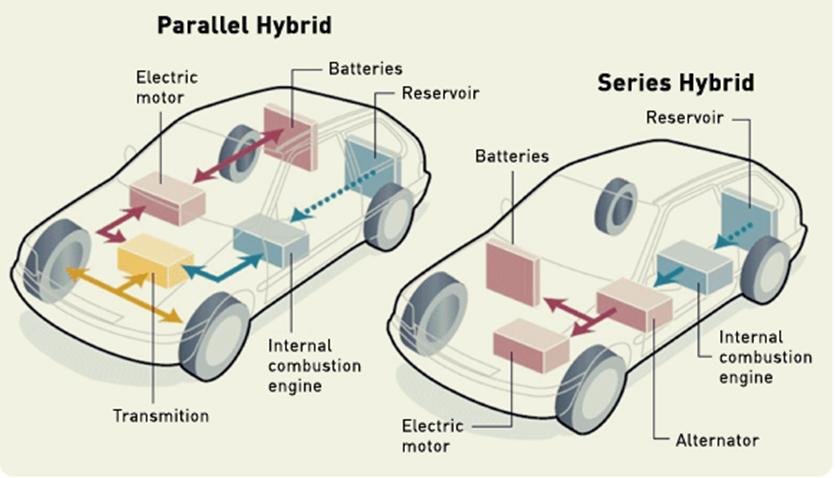 Types-of-hybrid-engines