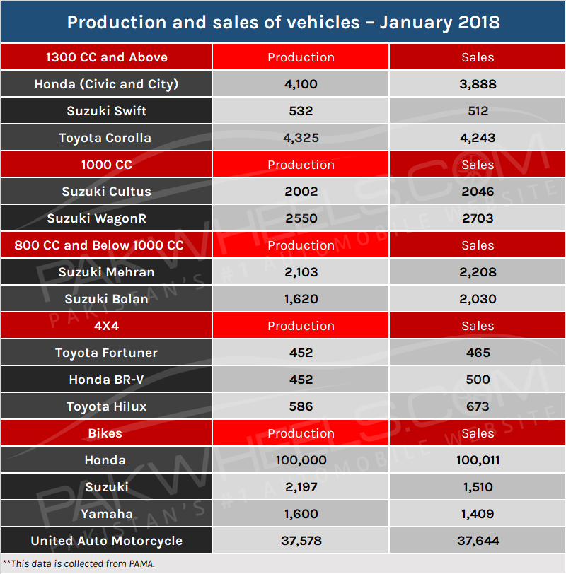 production-&-sales-jan-2018