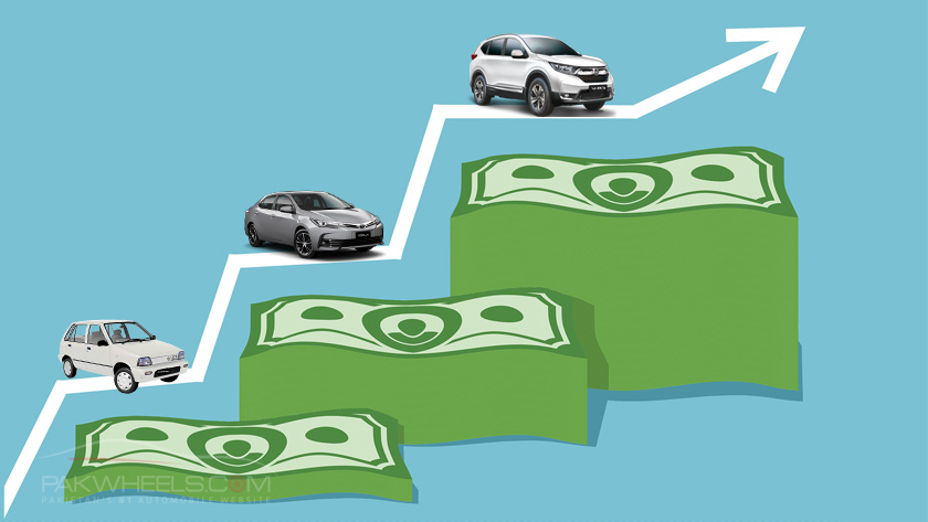 car prices go up