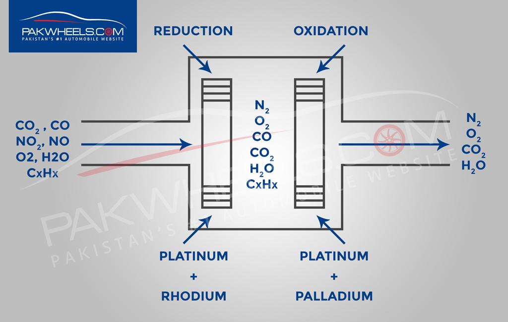 catalytic-converter-pw