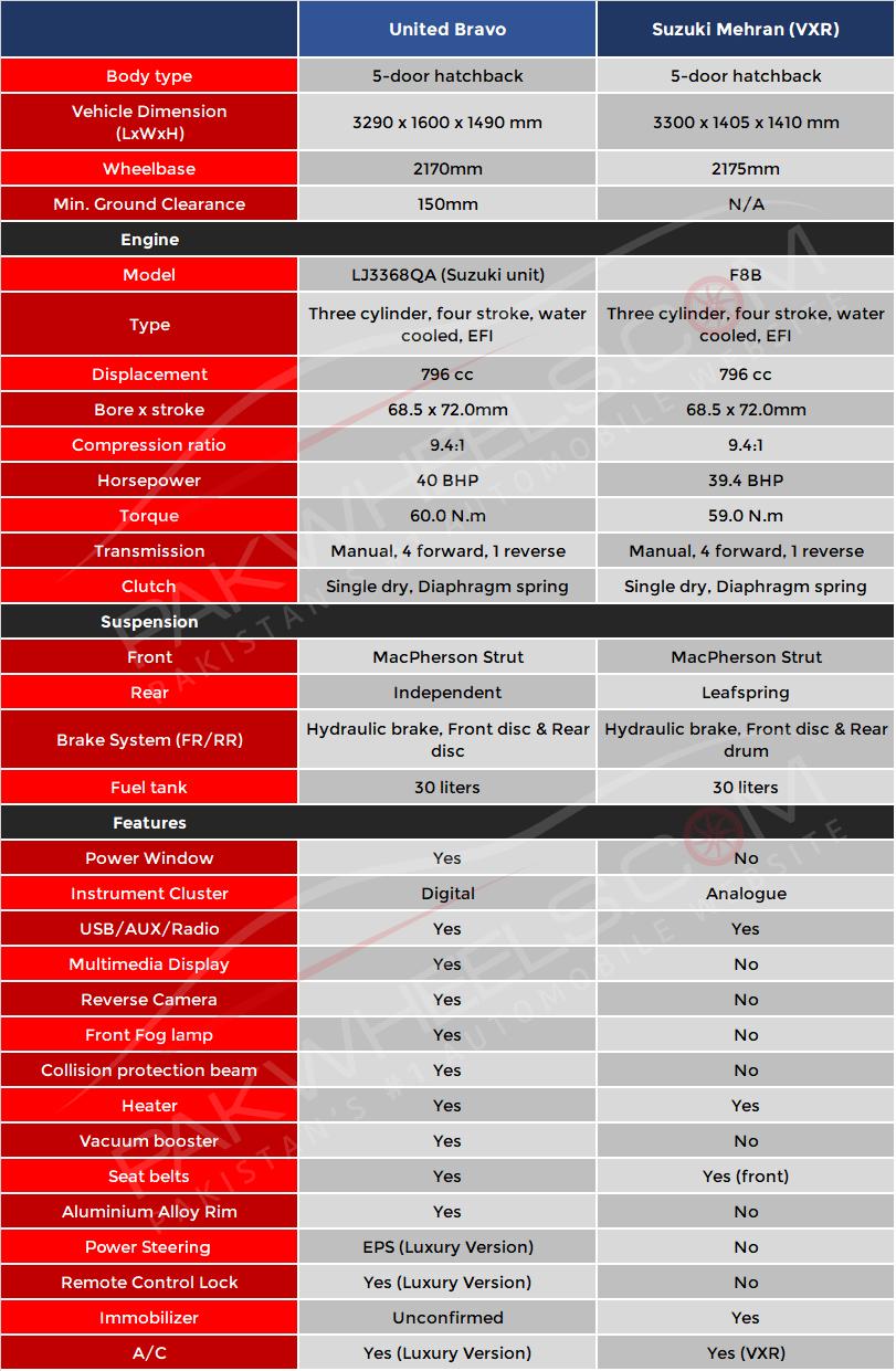suzuki-mehran-vs-united-bravo