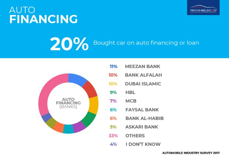 auto-finance