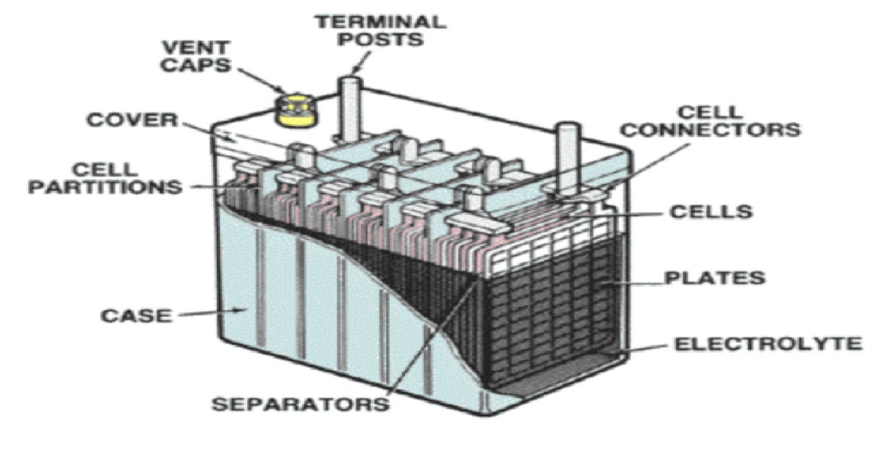 Everything You Need To Know About Lead U2013acid Car Batteries