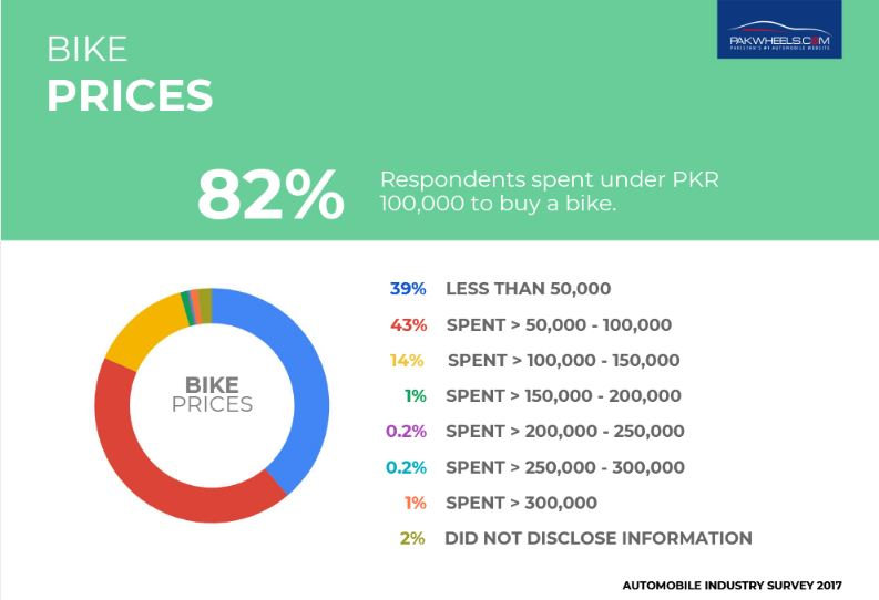 bike-prices-people-want