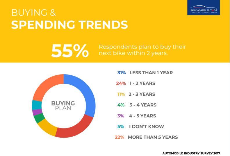 spending-trends-bikes