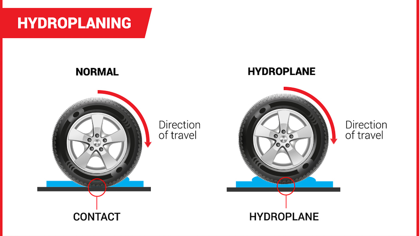 2017 Hydroplaning Infographic TireAmerica