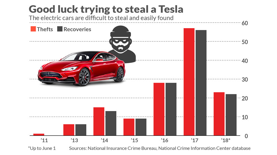 why teslas are virtually theft-proof