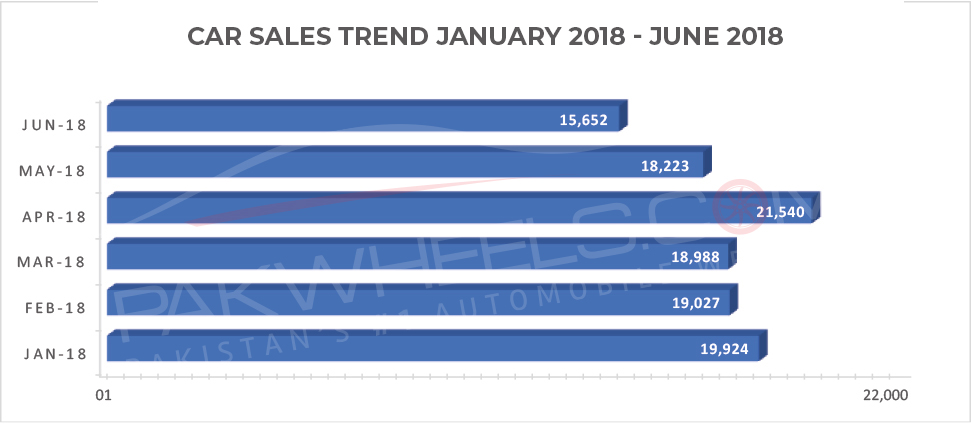 car-sales-Jan-18-Jun-18