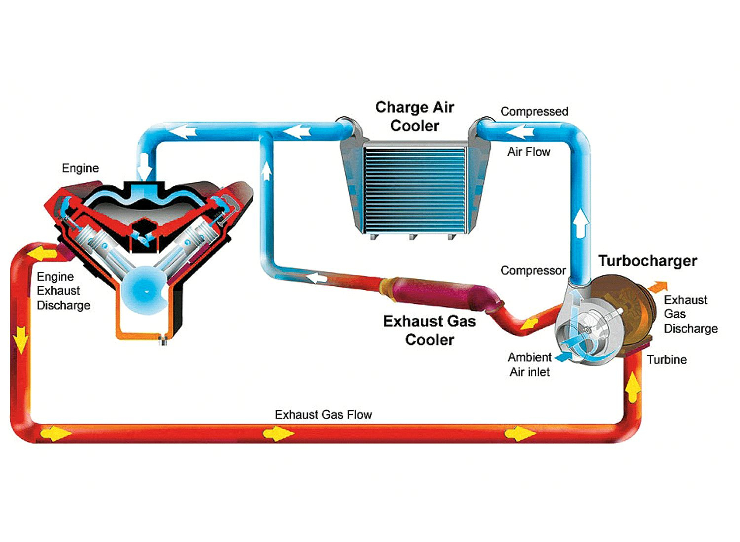 Sequential Twin Turbo Diagram November 2013 Basic Training - Turbochargers  How They Work - Diesel - PakWheels Blog | Twin Turbo Engine Diagram |  | PakWheels