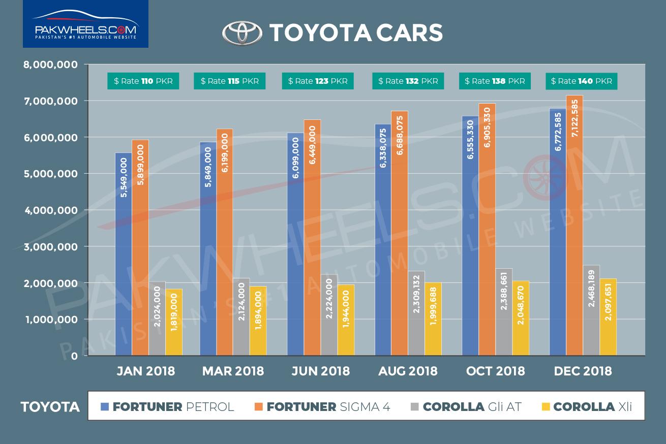Toyota-Cars2