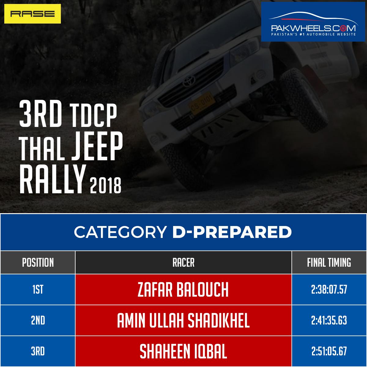 3rd Thal Desert Rally