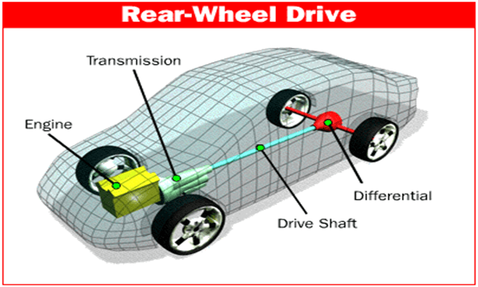 Front Wheel Drive Cars >> Rear Wheel Drive Or Front Wheel Drive Which Is Better News