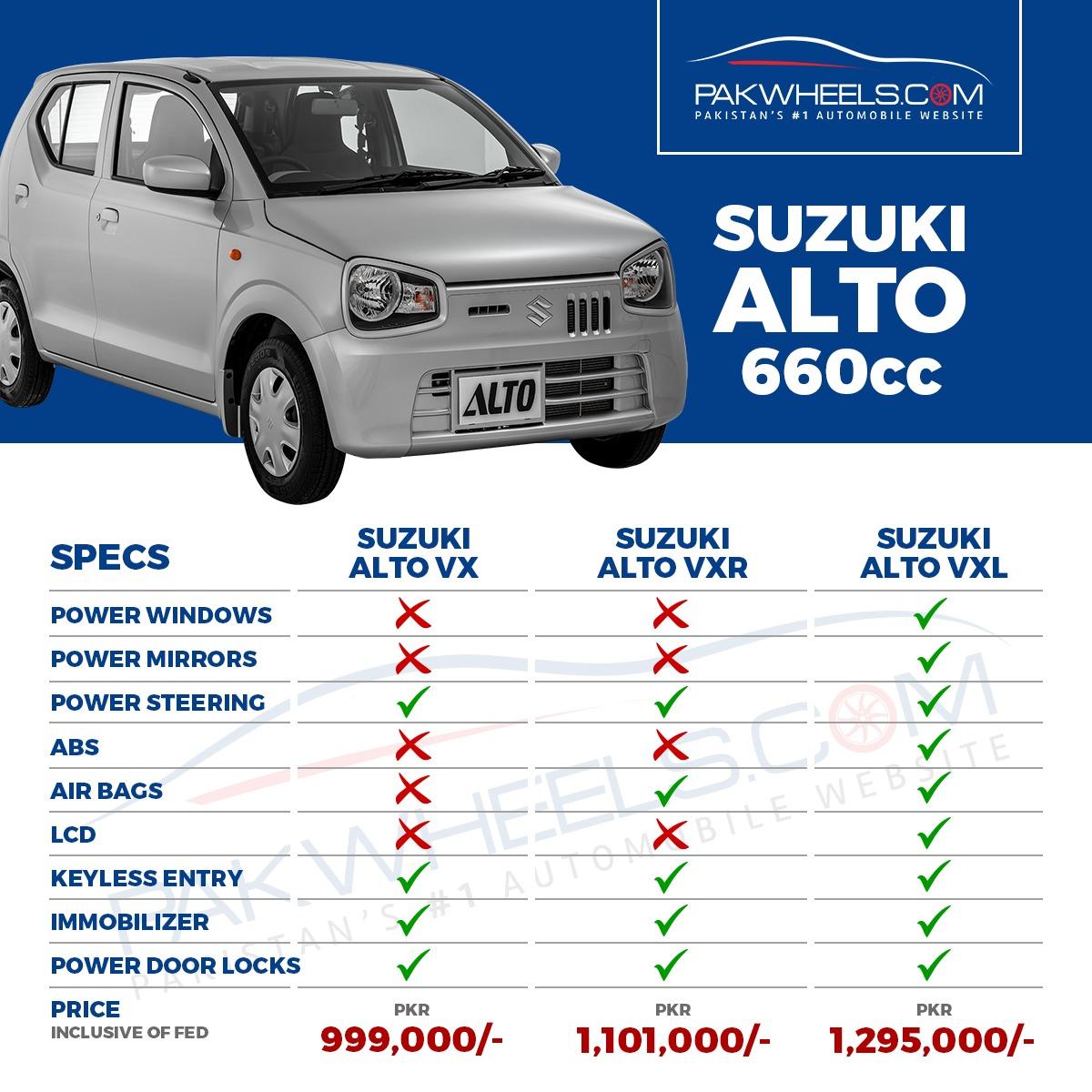Suzuki Alto 660cc The Key Differences In All Three