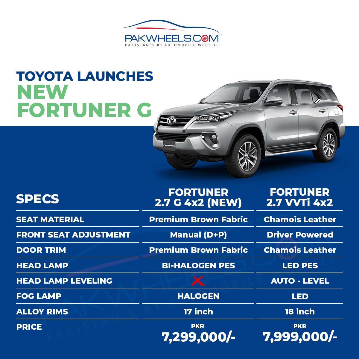 Toyota_Fortuner G Price and specification
