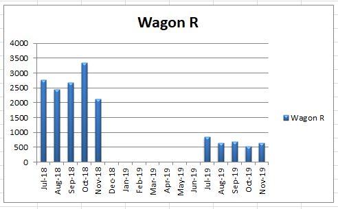 Suzuki Wagon R AGS Sales comparisons