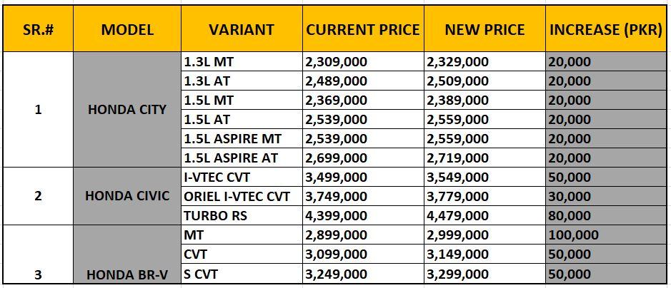 Honda Atlas price hike of 2020