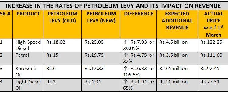 petroleum levy