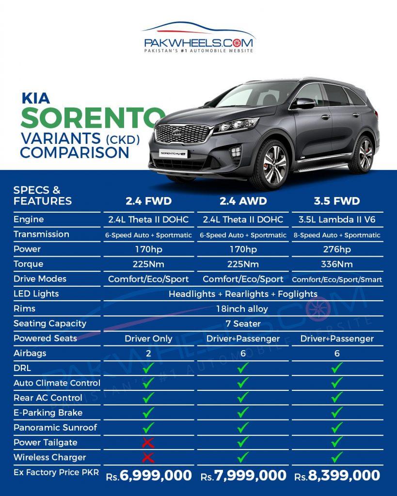 Kia Sorento 3 Variants